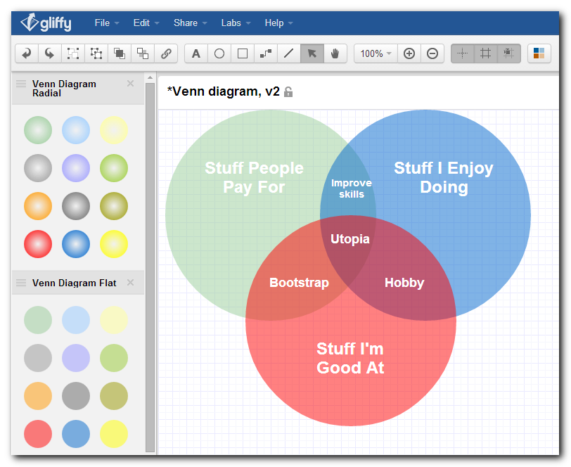 The completed venn diagram in Gliffy