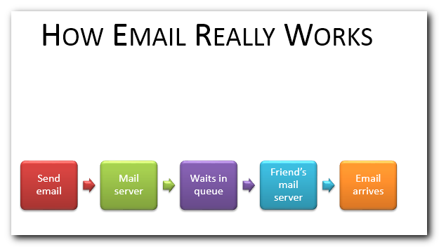 How email really works